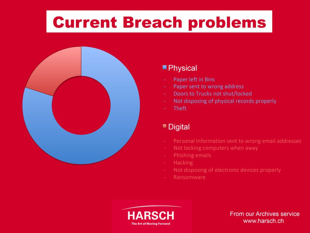 GDPR current breach problems