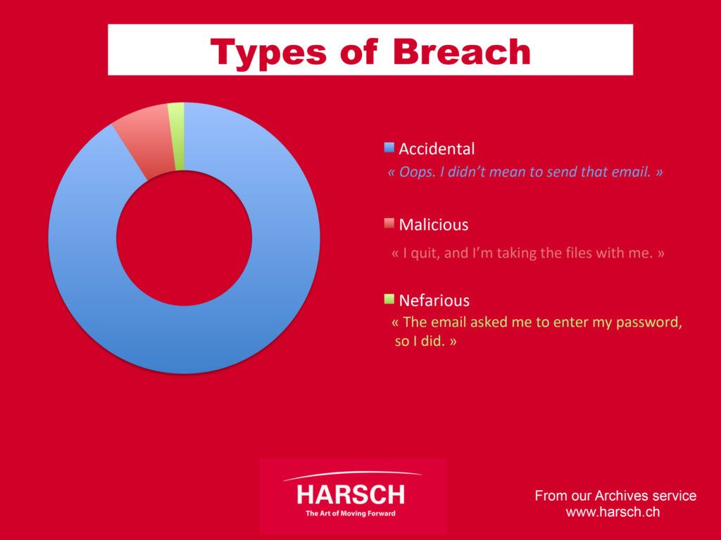 GDPR Types of Breach